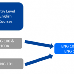 Entry Level English Courses