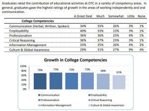 data on student growth on ILOs