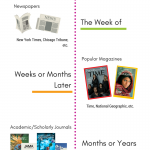 Link to Information Cycle Infographic